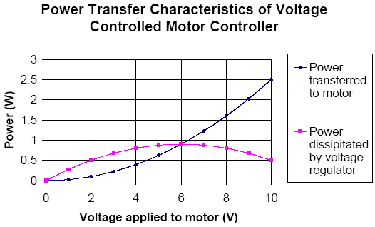 Dc motor efficiency for Loss of motor control